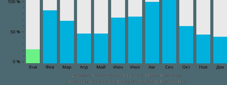 Динамика поиска авиабилетов в Су-Сент-Мари по месяцам