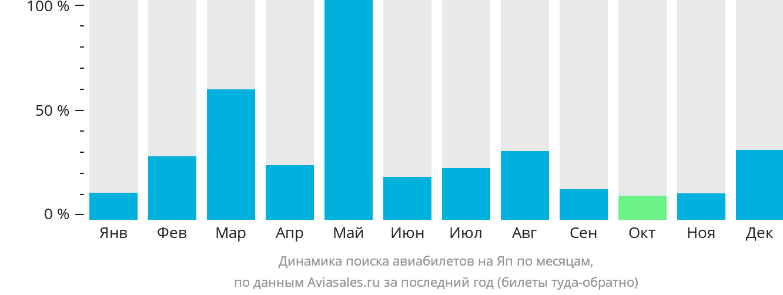 Динамика поиска авиабилетов в Яп по месяцам