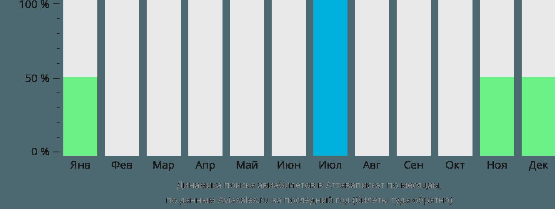 Динамика поиска авиабилетов Аттавапискэт по месяцам