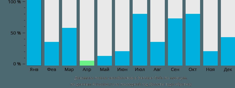 Динамика поиска авиабилетов в Энглинг-Лейк по месяцам