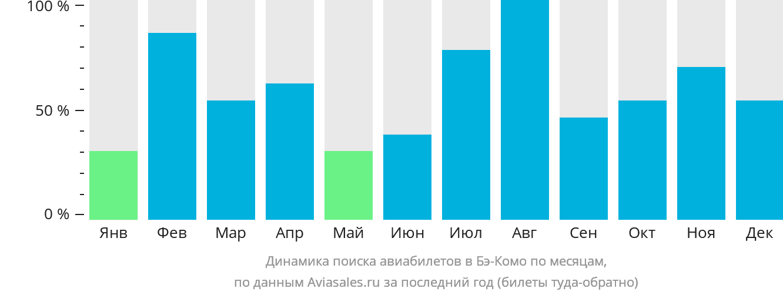 Динамика поиска авиабилетов Бэ-Комо по месяцам