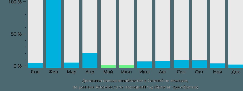 Динамика поиска авиабилетов в Сагеней по месяцам