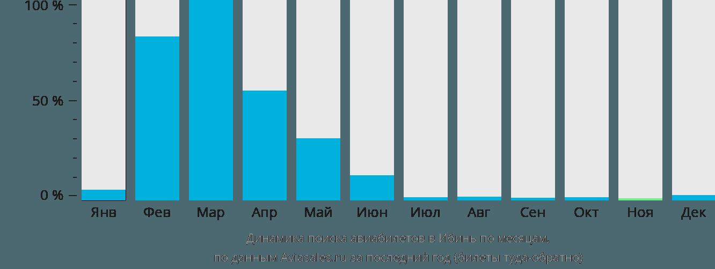 Динамика поиска авиабилетов в Ибинь по месяцам