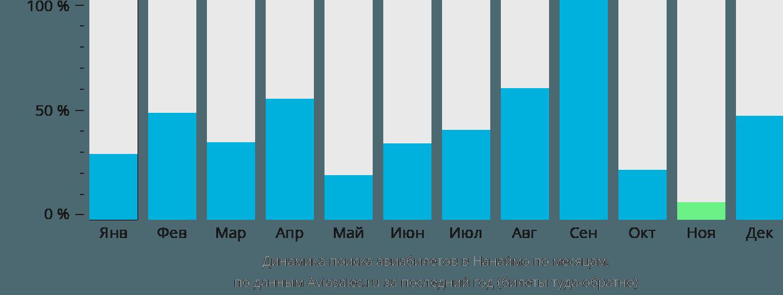 Динамика поиска авиабилетов в Нанаймо по месяцам