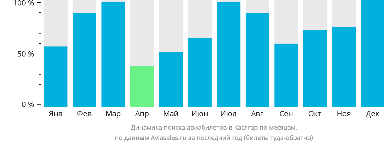 Динамика поиска авиабилетов Каслгар по месяцам
