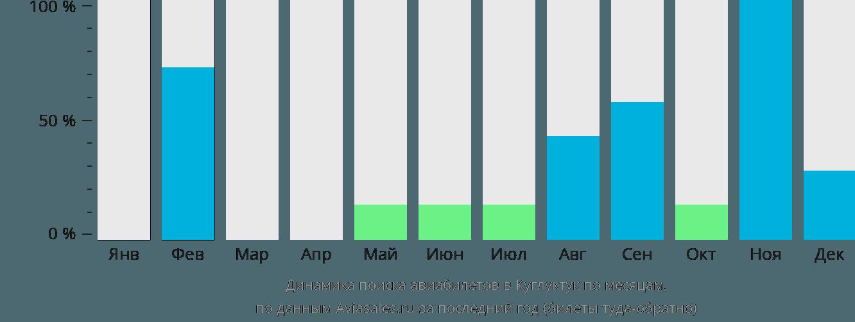 Динамика поиска авиабилетов в Куглуктук по месяцам