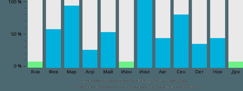Динамика поиска авиабилетов в Доусон по месяцам