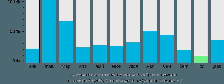 Динамика поиска авиабилетов Досон-Крик по месяцам