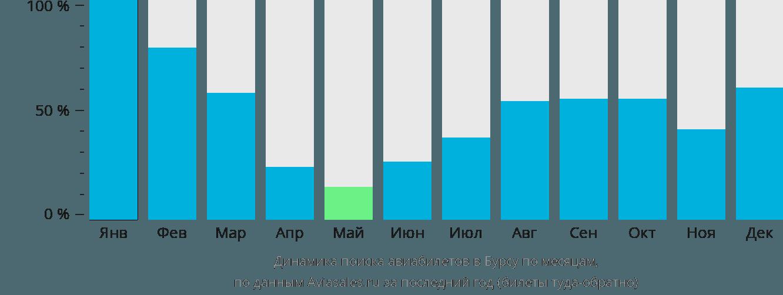 Динамика поиска авиабилетов в Бурсу по месяцам