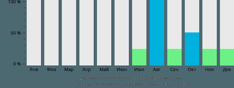 Динамика поиска авиабилетов Арвиат по месяцам