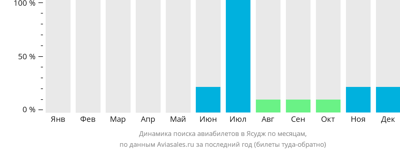 Динамика поиска авиабилетов Ясуж по месяцам