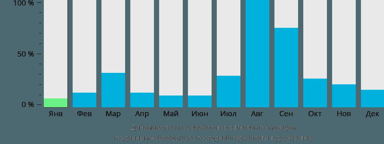 Динамика поиска авиабилетов в Инувик по месяцам