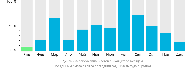 Динамика поиска авиабилетов в ИИкалуит по месяцам