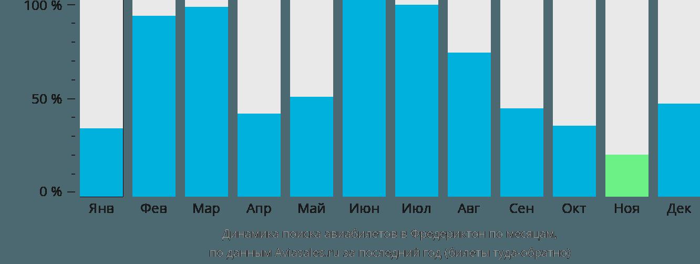 Динамика поиска авиабилетов в Фредериктон по месяцам