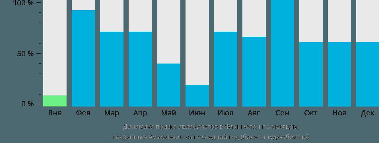Динамика поиска авиабилетов Флин-Флон по месяцам