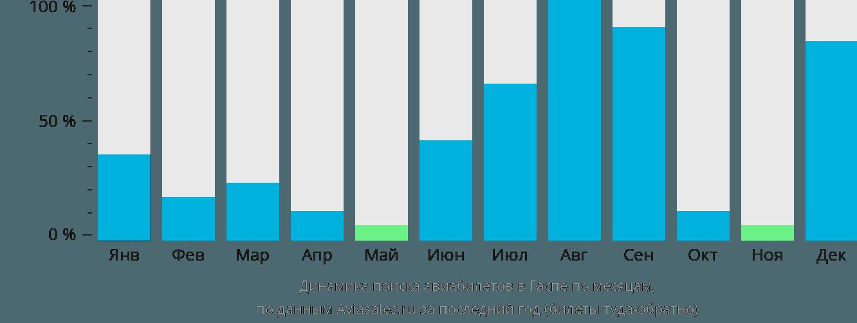 Динамика поиска авиабилетов в Гаспе по месяцам