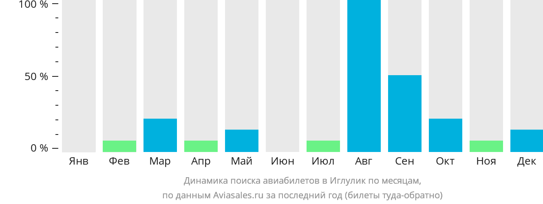 Динамика поиска авиабилетов Иглулик по месяцам