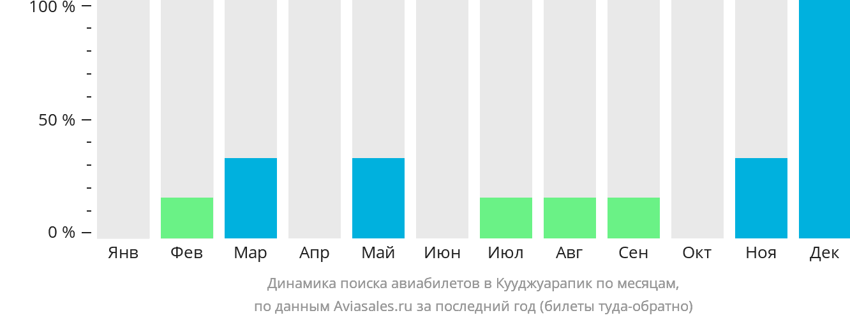 Динамика поиска авиабилетов в Кууджуарапик по месяцам