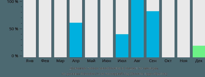 Динамика поиска авиабилетов Сешелт по месяцам