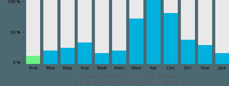 Динамика поиска авиабилетов в Аршан по месяцам