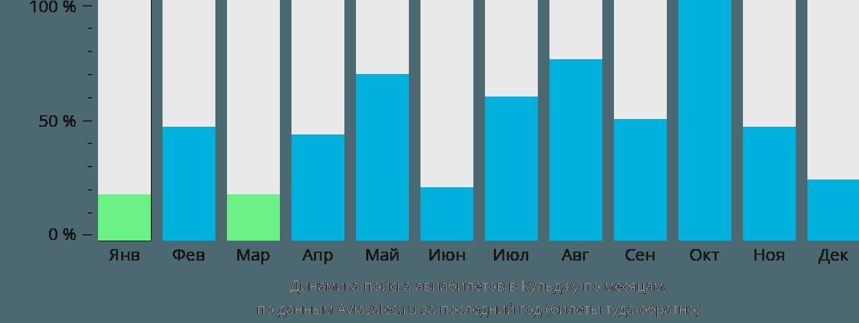 Динамика поиска авиабилетов в Кульджу по месяцам
