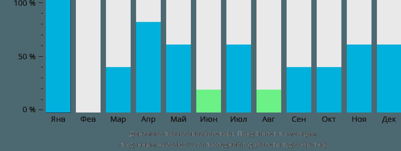 Динамика поиска авиабилетов в Понд-Инлет по месяцам