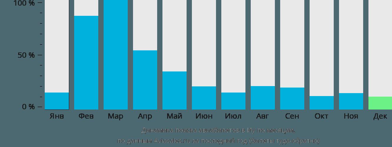 Динамика поиска авиабилетов в Иу по месяцам