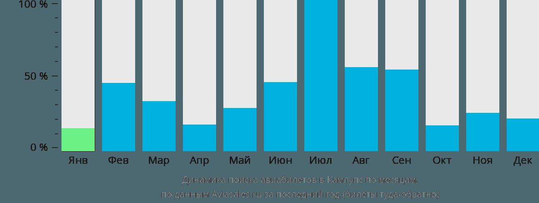 Динамика поиска авиабилетов в Камлупс по месяцам