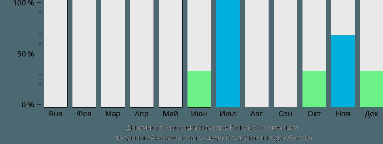 Динамика поиска авиабилетов Канжирсюк по месяцам