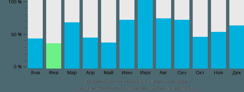 Динамика поиска авиабилетов в Якиму по месяцам