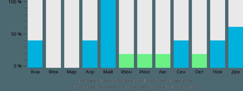 Динамика поиска авиабилетов в Васкаганиш по месяцам