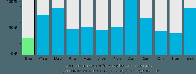 Динамика поиска авиабилетов в Келоуну по месяцам