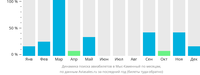 Динамика поиска авиабилетов Mys-Kamenny по месяцам