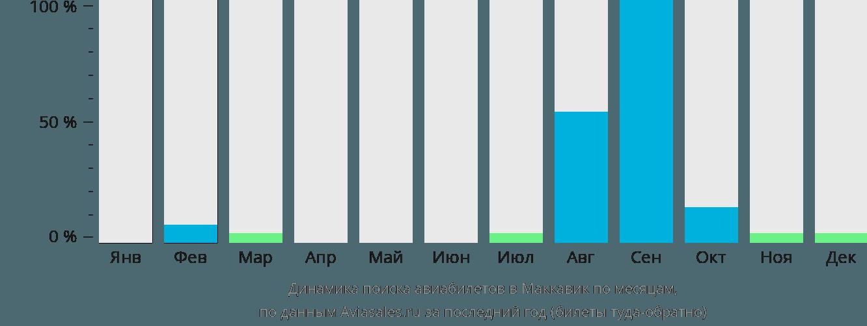 Динамика поиска авиабилетов в Маккавик по месяцам