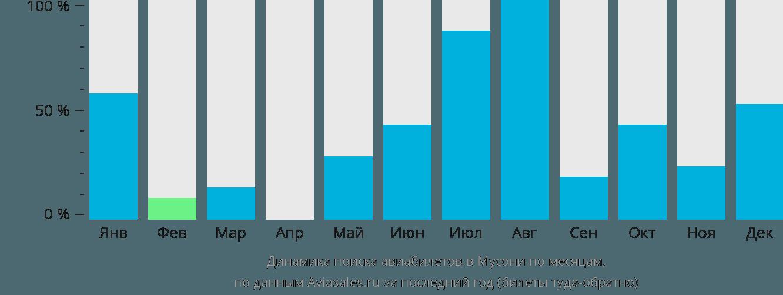 Динамика поиска авиабилетов Музони по месяцам