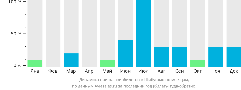 Динамика поиска авиабилетов в Шибугамо по месяцам