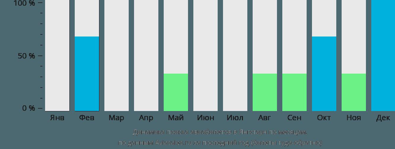 Динамика поиска авиабилетов Янгстаун по месяцам
