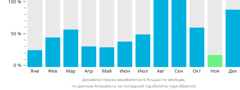 Динамика поиска авиабилетов в Яньцзи по месяцам