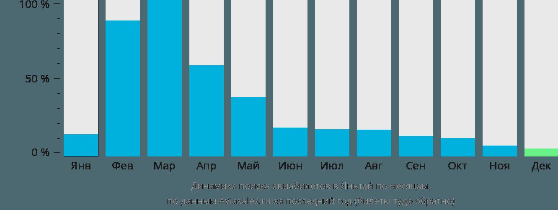 Динамика поиска авиабилетов в Яньтай по месяцам