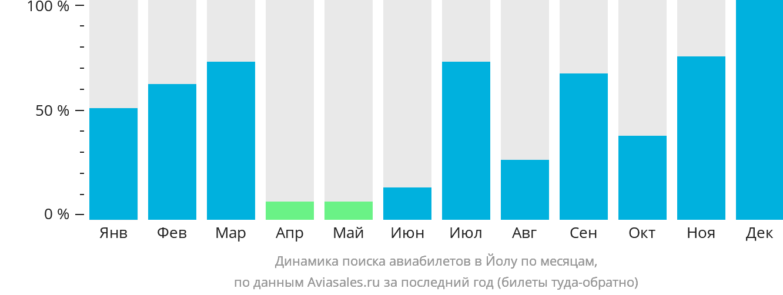 Динамика поиска авиабилетов Йола по месяцам