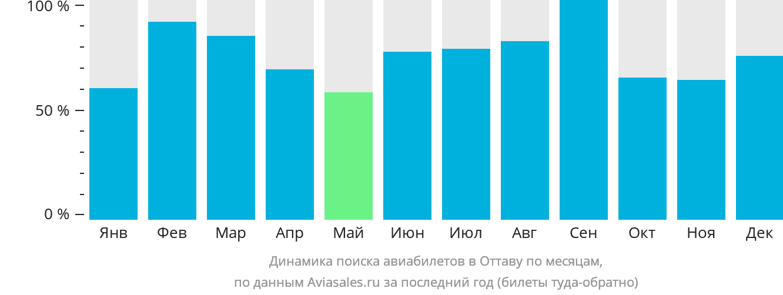 Динамика поиска авиабилетов в Оттаву по месяцам