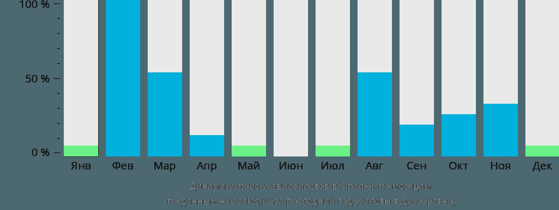 Динамика поиска авиабилетов в Опалюк по месяцам