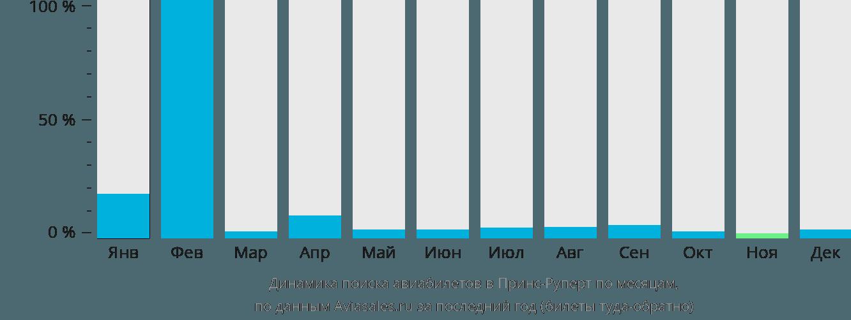 Динамика поиска авиабилетов в Принс-Руперт по месяцам