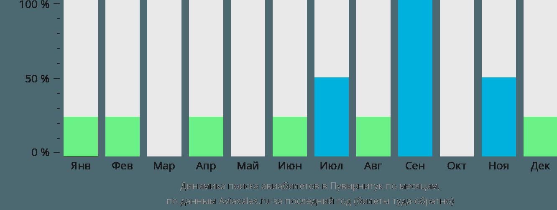 Динамика поиска авиабилетов в Пувирнитук по месяцам
