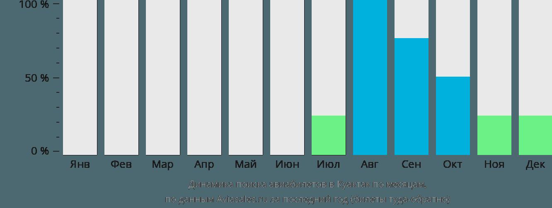 Динамика поиска авиабилетов Кактак по месяцам