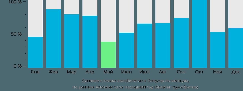 Динамика поиска авиабилетов в Виндзор по месяцам