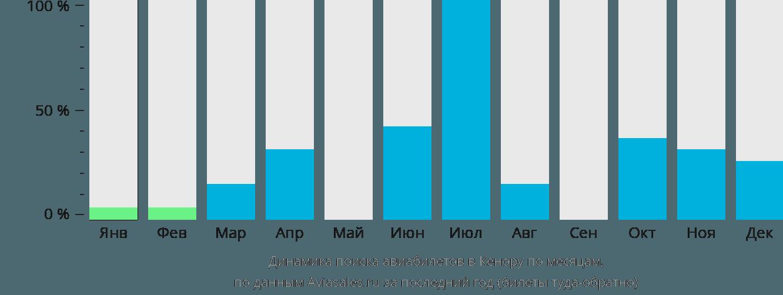 Динамика поиска авиабилетов в Кенору по месяцам