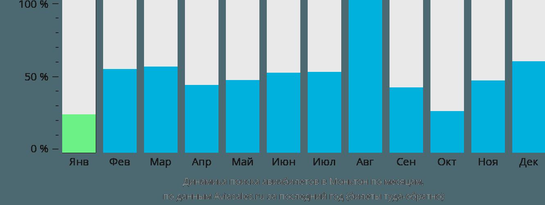 Динамика поиска авиабилетов в Монктон по месяцам