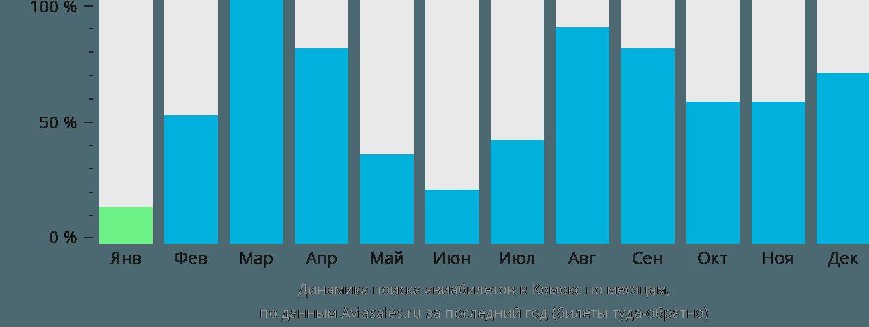 Динамика поиска авиабилетов в Комокс по месяцам
