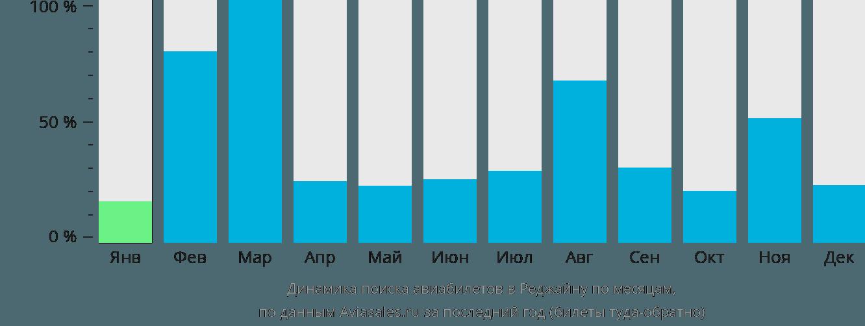 Динамика поиска авиабилетов в Реджайну по месяцам